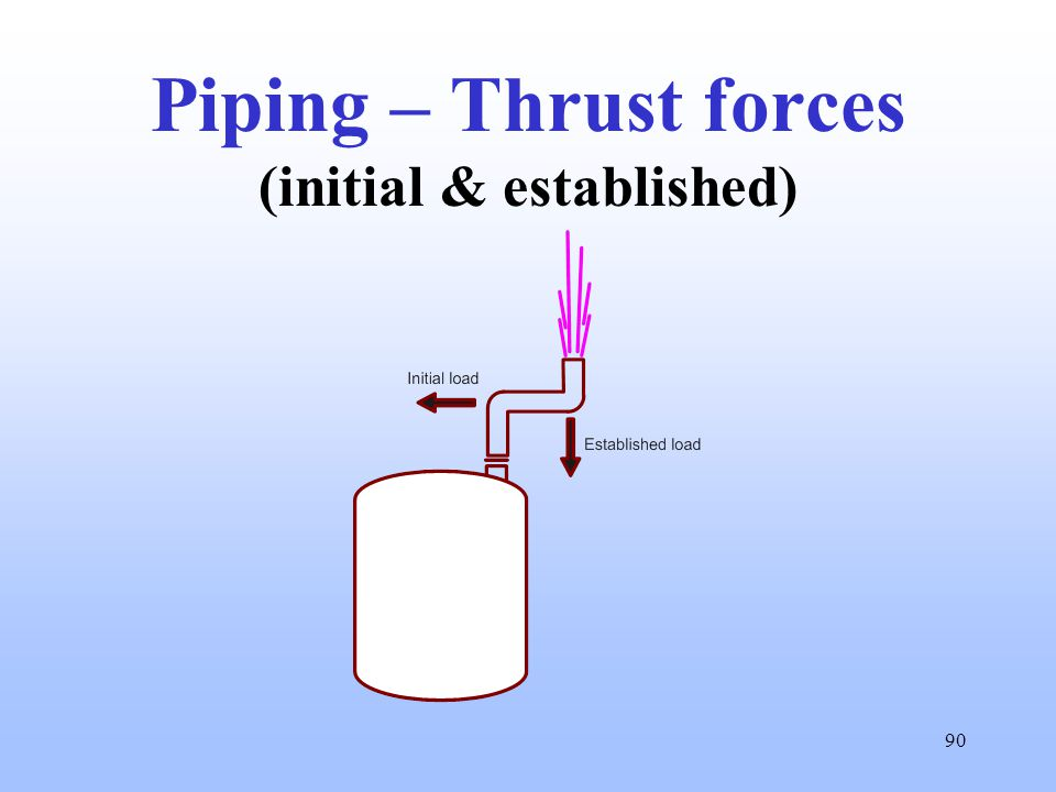 90 Piping – Thrust forces (initial & established)