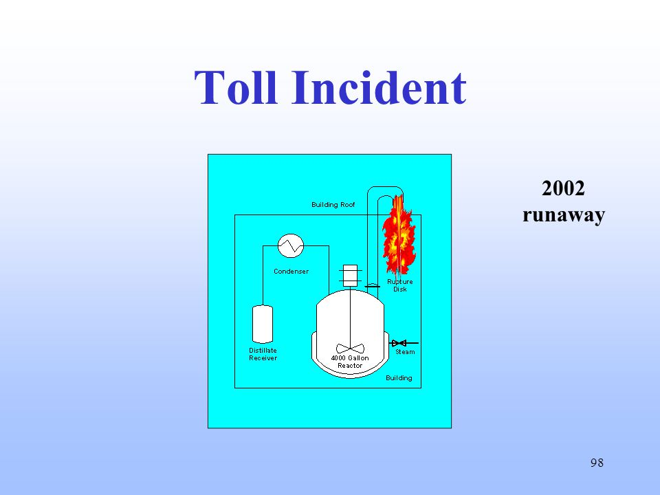 98 Toll Incident 2002 runaway