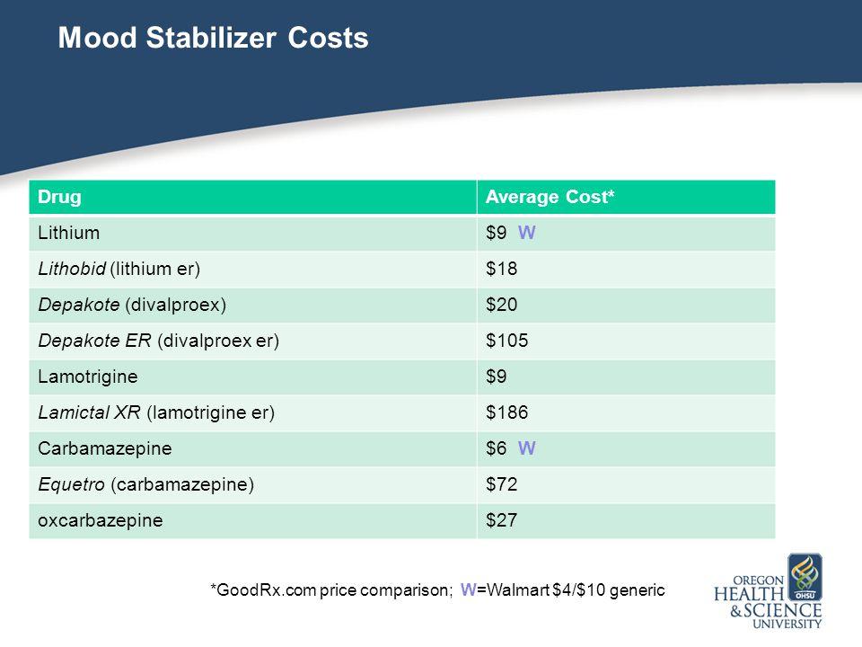 Mood Stabilizer Costs DrugAverage Cost* Lithium$9 W Lithobid (lithium er)$18 Depakote (divalproex)$20 Depakote ER (divalproex er)$105 Lamotrigine$9 Lamictal XR (lamotrigine er)$186 Carbamazepine$6 W Equetro (carbamazepine)$72 oxcarbazepine$27 *GoodRx.com price comparison; W=Walmart $4/$10 generic