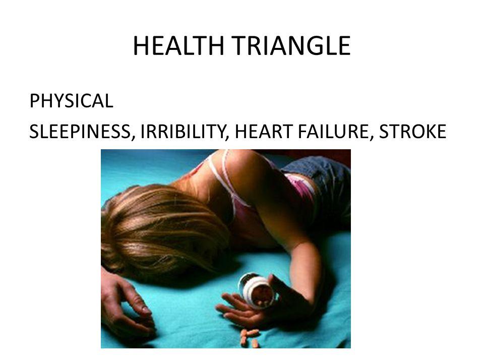 HEALTH TRIANGLE PHYSICAL SLEEPINESS, IRRIBILITY, HEART FAILURE, STROKE