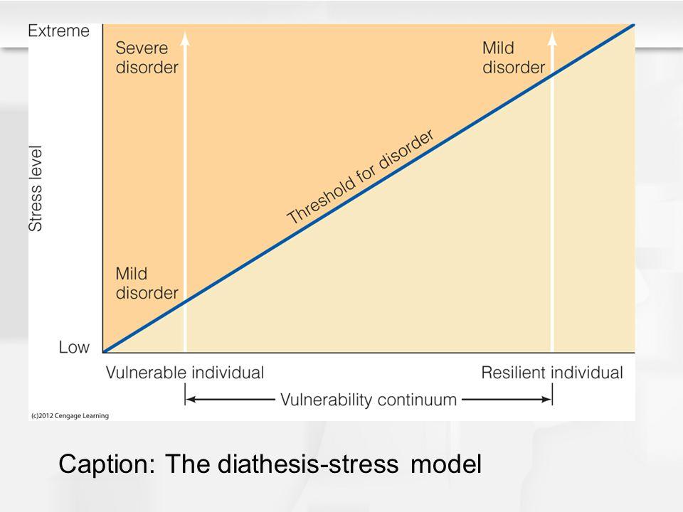 Caption: The diathesis-stress model
