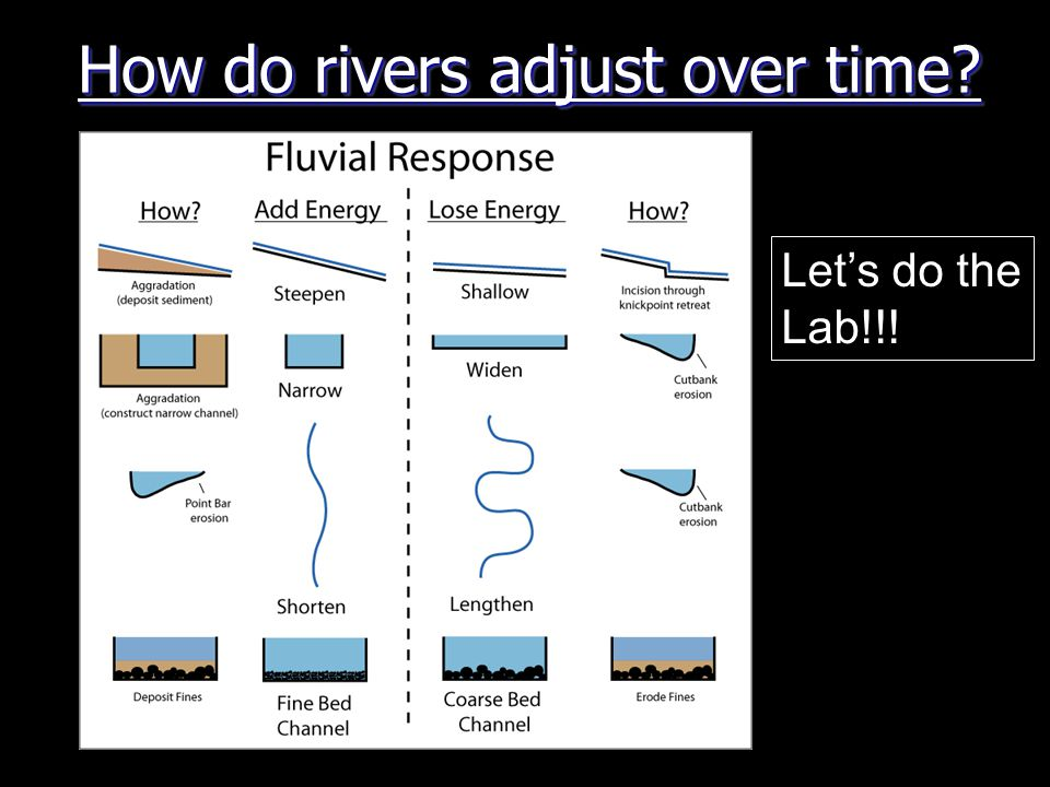 How do rivers adjust over time Let's do the Lab!!!