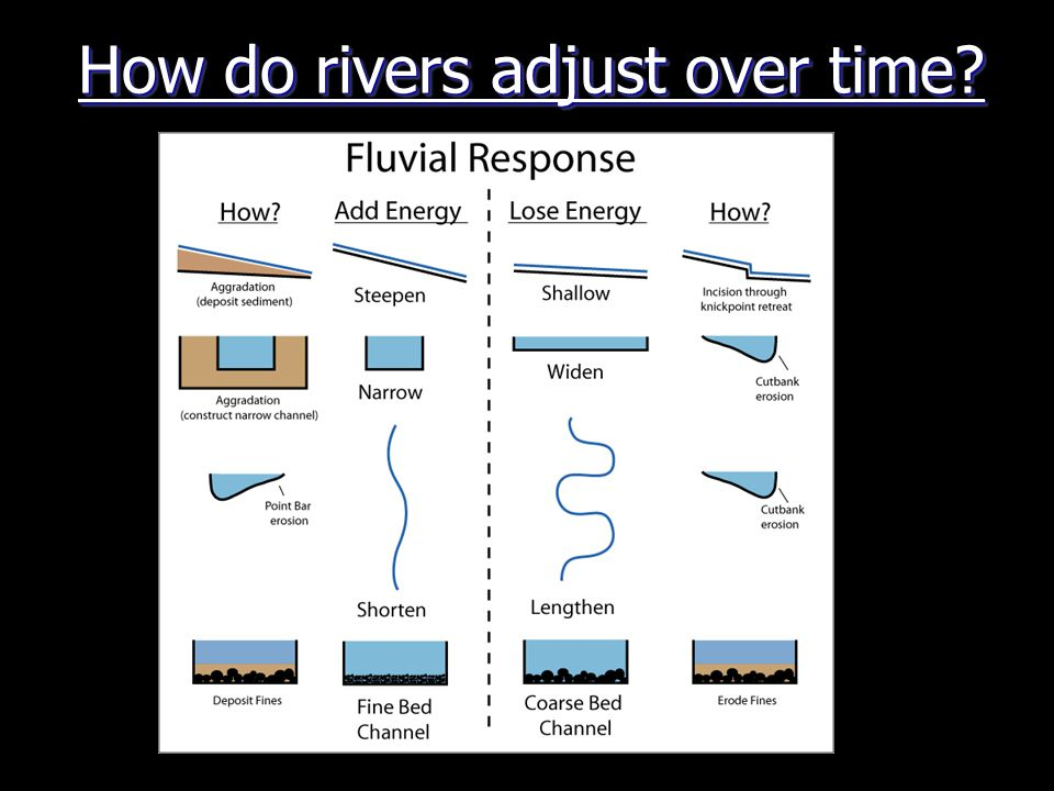 How do rivers adjust over time
