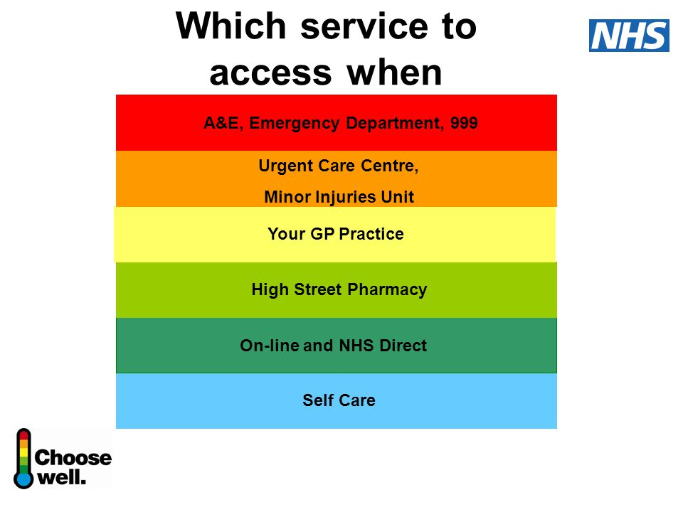 Which service to access when Self Care On-line and NHS Direct High Street Pharmacy Your GP Practice Urgent Care Centre, Minor Injuries Unit A&E, Emergency Department, 999