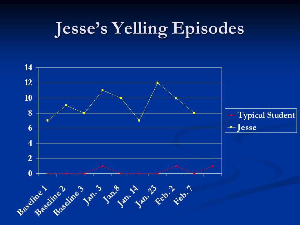 Jesse's Yelling Episodes