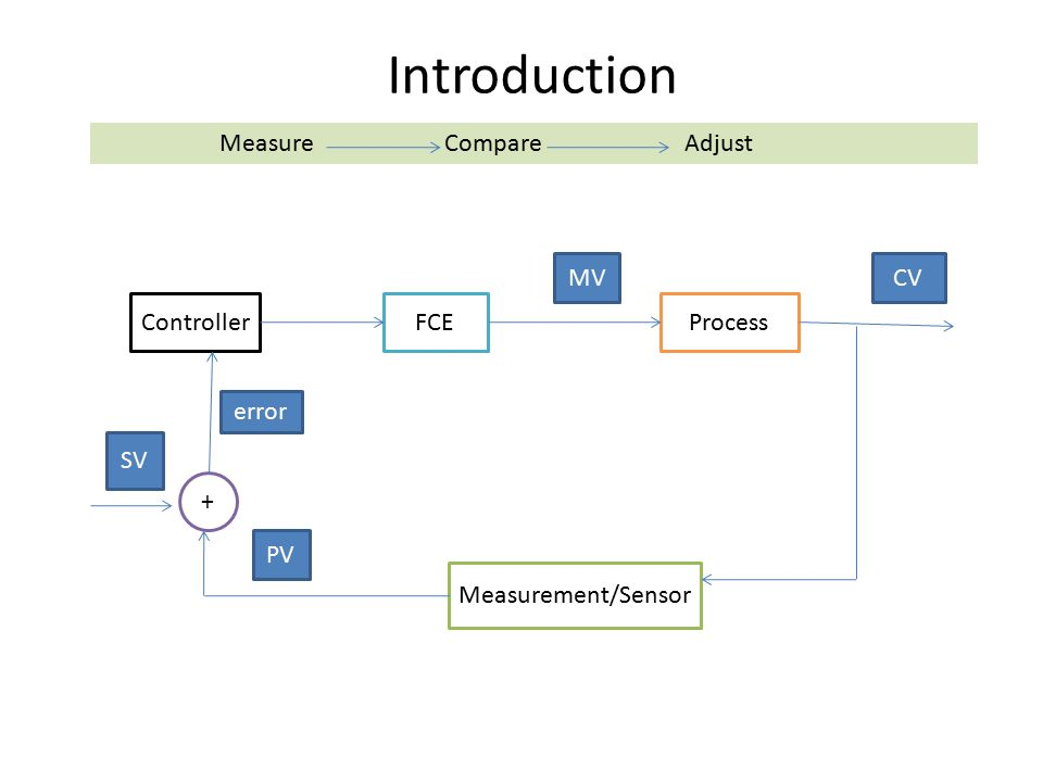 Introduction ProcessControllerFCE Measurement/Sensor + error SV PV MVCV Measure Compare Adjust