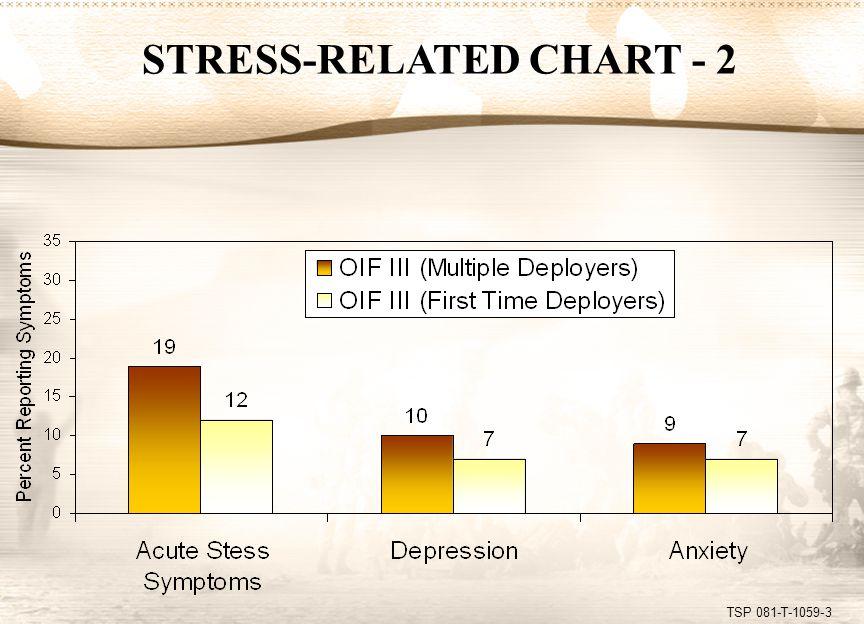 TSP 081-T-1059-4 STRESS-RELATED BEHAVIORS Positive combat stress behaviors.