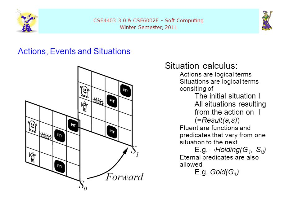 CSE4403 3.0 & CSE6002E - Soft Computing Winter Semester, 2011 Actions, Events and Situations Situation calculus: Actions are logical terms Situations