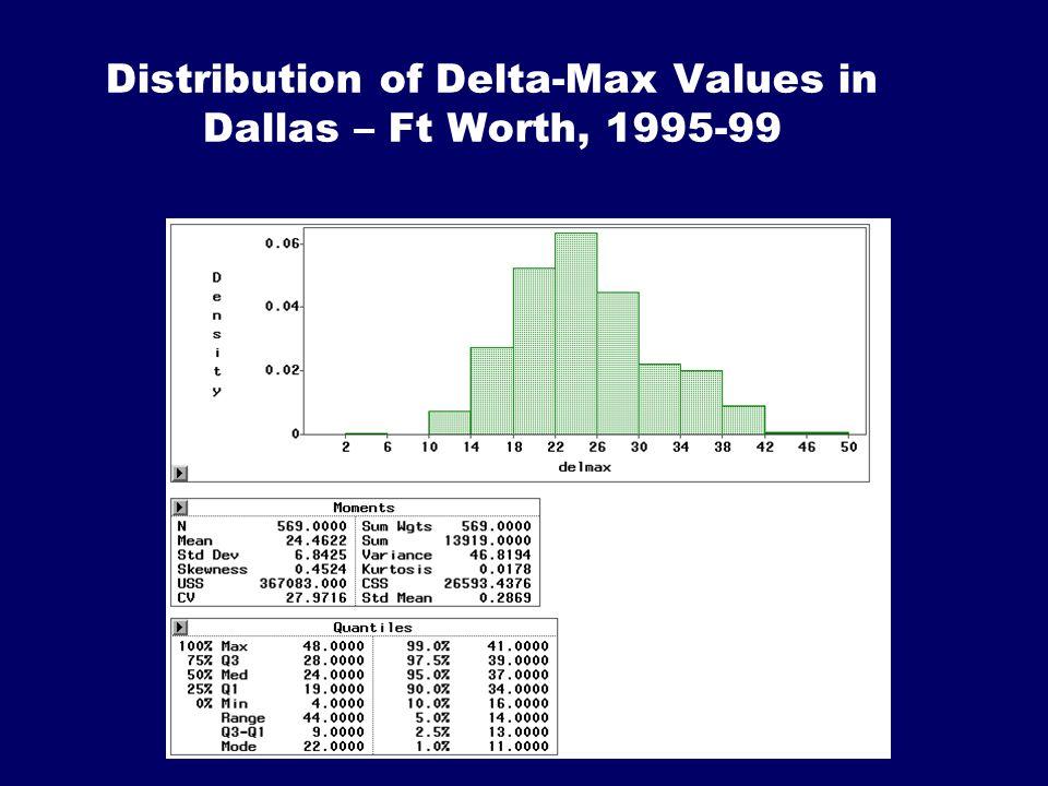 Distribution of Delta-Max Values in Dallas – Ft Worth, 1995-99