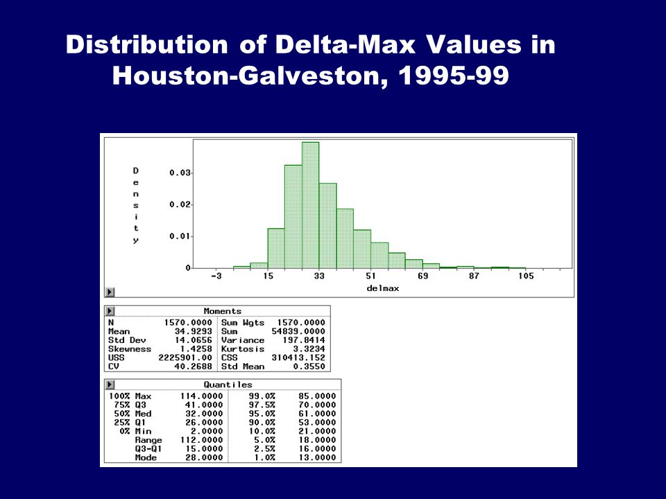 Distribution of Delta-Max Values in Houston-Galveston, 1995-99