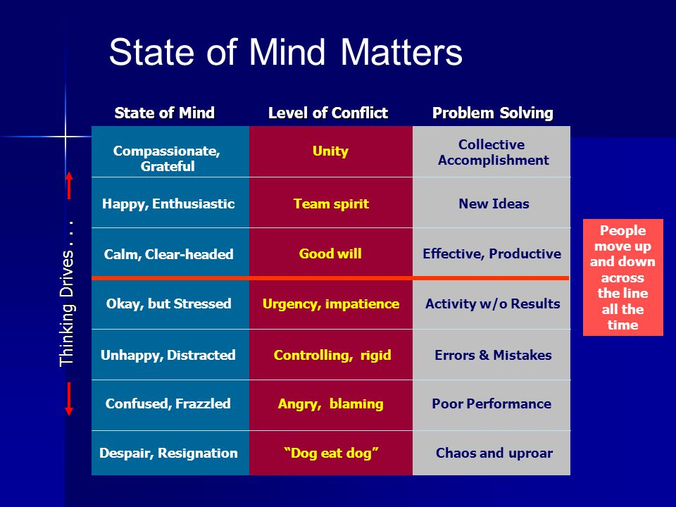 State of Mind Level of Conflict Problem Solving Compassionate, Grateful Calm, Clear-headed Happy, Enthusiastic Okay, but Stressed Unhappy, Distracted Confused, Frazzled Despair, Resignation Unity Good will Team spirit Urgency, impatience Controlling, rigid Angry, blaming Dog eat dog Collective Accomplishment Effective, Productive New Ideas Activity w/o Results Errors & Mistakes Poor Performance Chaos and uproar Thinking Drives...