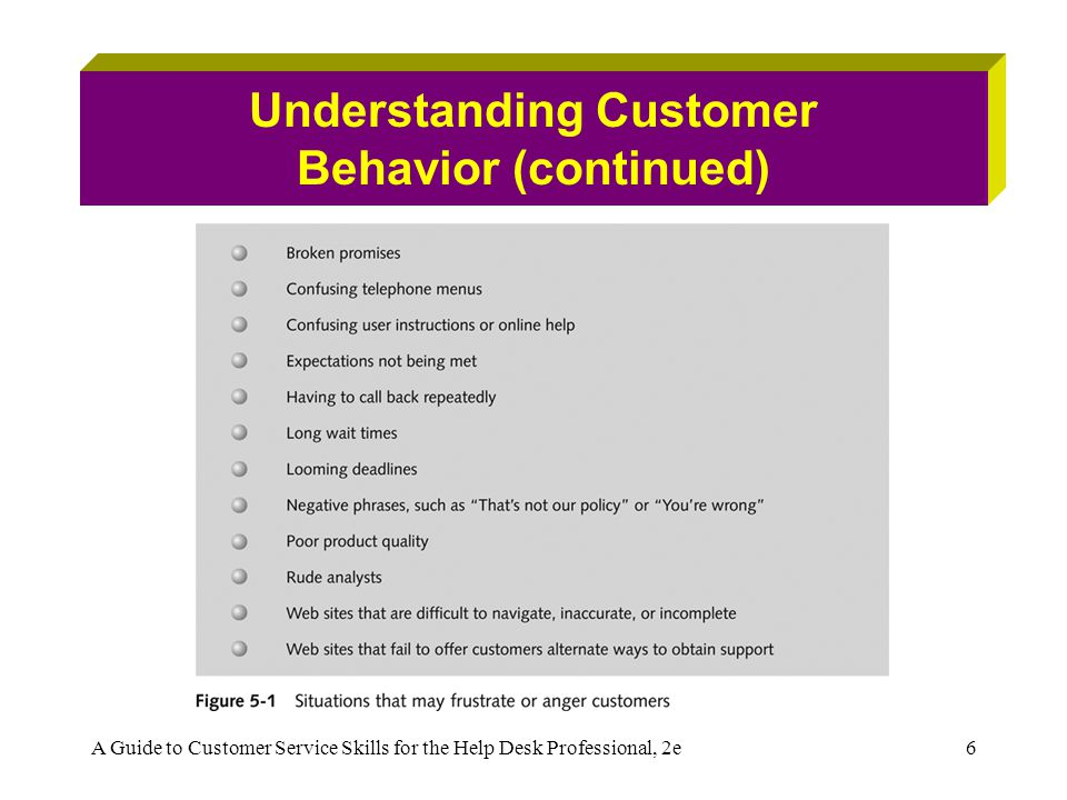 A Guide to Customer Service Skills for the Help Desk Professional, 2e17 Calming Irate Customers (continued) To calm the customer and gain his or her confidence: –Acknowledge the customer's frustration –State that you will do all you can – I'm sorry to keep you waiting.