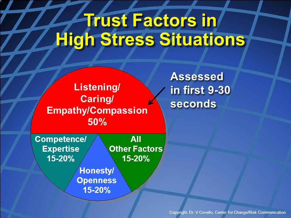 Copyright, Dr. V Covello, Center for Change/Risk Communication Assessed in first 9-30 seconds Assessed in first 9-30 seconds Listening/ Caring/ Empath