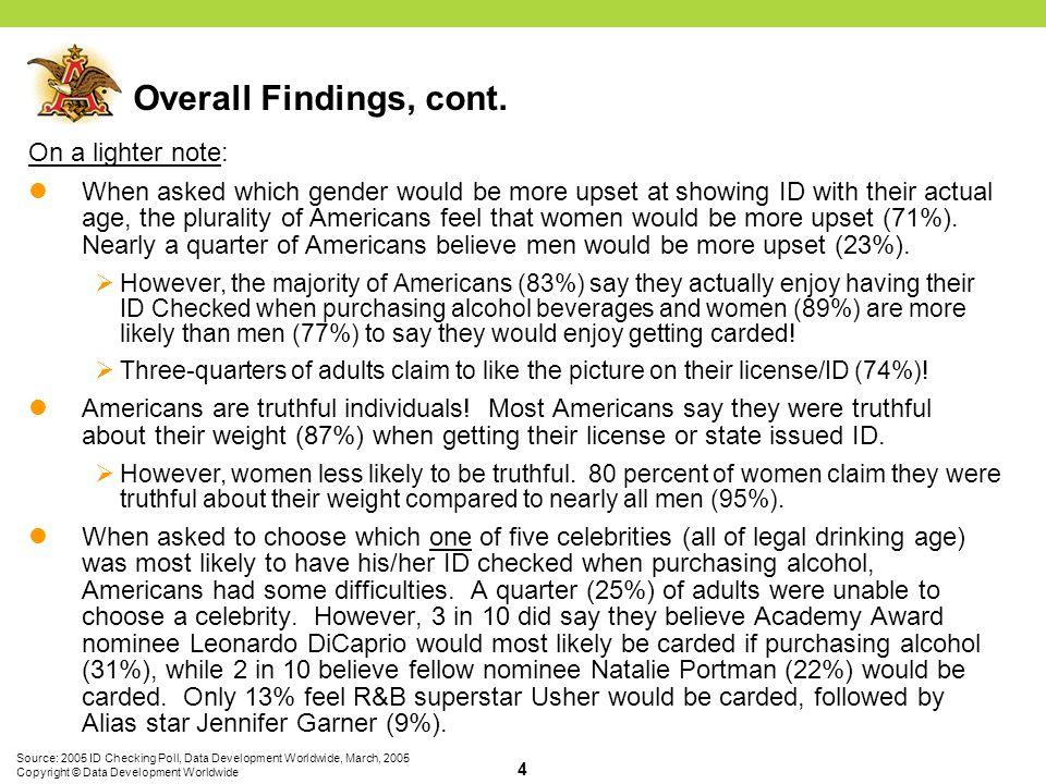 Source: 2005 ID Checking Poll, Data Development Worldwide, March, 2005 Copyright © Data Development Worldwide 15 Q2.