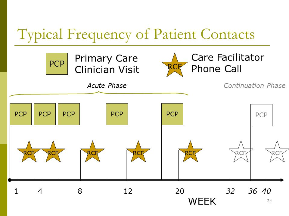 34 PCP Typical Frequency of Patient Contacts PCP RCF Primary Care Clinician Visit Care Facilitator Phone Call Continuation Phase WEEK Acute Phase RCF 20 RCF 32 PCP 36 PCP RCF 1 4 8 12 PCP RCF 40