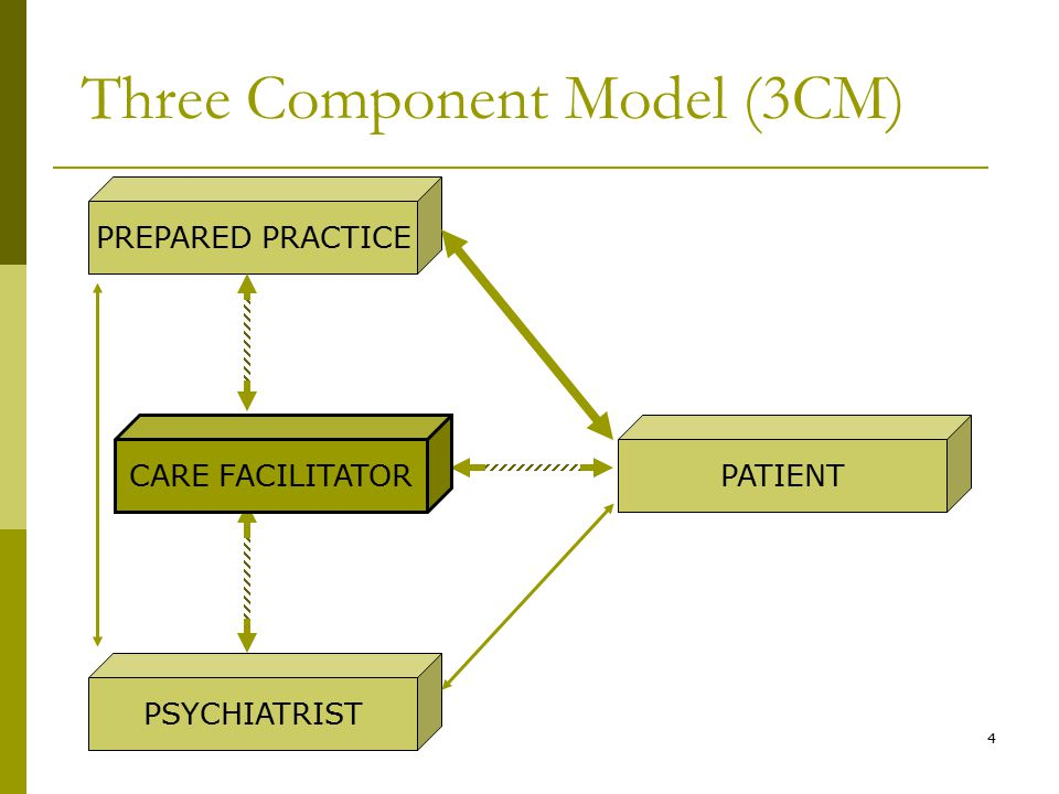 4 Three Component Model (3CM) PREPARED PRACTICE PSYCHIATRIST PATIENT CARE FACILITATOR