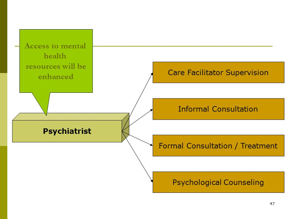 47 Psychiatrist Care Facilitator Supervision Informal Consultation Formal Consultation / Treatment Psychological Counseling Access to mental health resources will be enhanced
