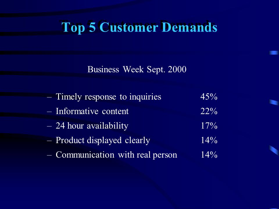 Top 5 Customer Demands Business Week Sept. 2000 –Timely response to inquiries 45% –Informative content 22% –24 hour availability 17% –Product displaye