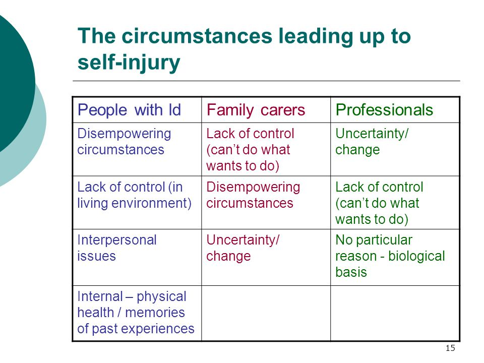 15 The circumstances leading up to self-injury People with ldFamily carersProfessionals Disempowering circumstances Lack of control (can't do what wants to do) Uncertainty/ change Lack of control (in living environment) Disempowering circumstances Lack of control (can't do what wants to do) Interpersonal issues Uncertainty/ change No particular reason - biological basis Internal – physical health / memories of past experiences