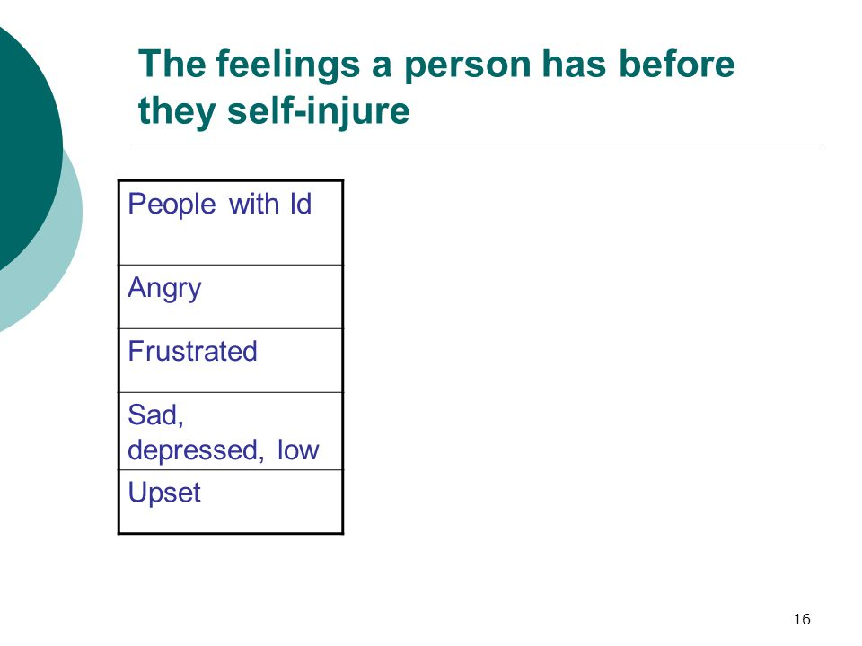16 The feelings a person has before they self-injure People with ld Angry Frustrated Sad, depressed, low Upset
