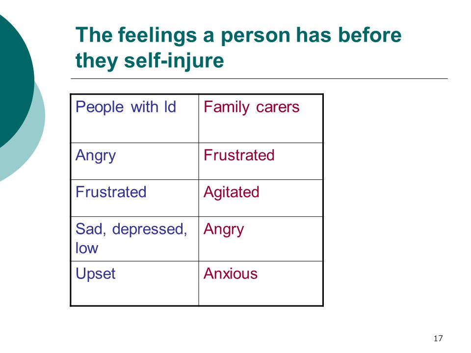 17 The feelings a person has before they self-injure People with ldFamily carers AngryFrustrated Agitated Sad, depressed, low Angry UpsetAnxious