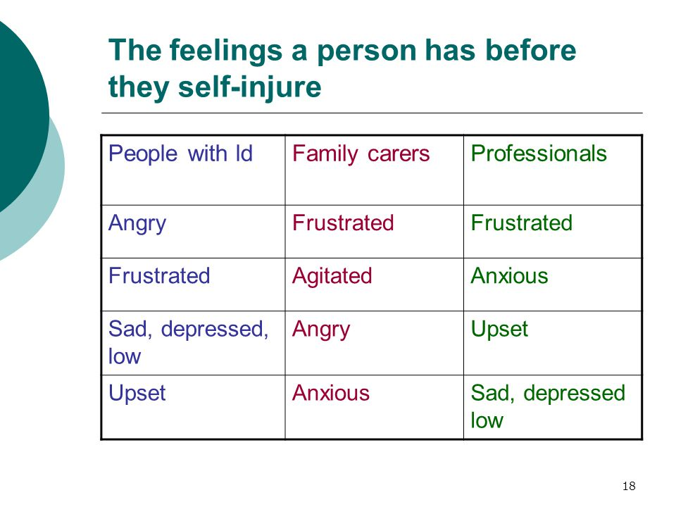 18 The feelings a person has before they self-injure People with ldFamily carersProfessionals AngryFrustrated AgitatedAnxious Sad, depressed, low AngryUpset AnxiousSad, depressed low