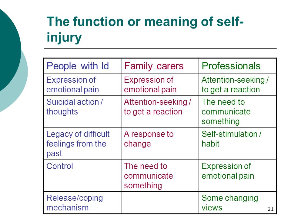 21 The function or meaning of self- injury People with ldFamily carersProfessionals Expression of emotional pain Attention-seeking / to get a reaction Suicidal action / thoughts Attention-seeking / to get a reaction The need to communicate something Legacy of difficult feelings from the past A response to change Self-stimulation / habit ControlThe need to communicate something Expression of emotional pain Release/coping mechanism Some changing views