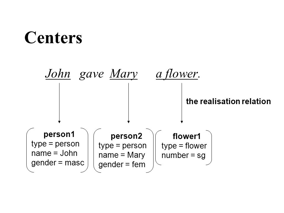 Centers John gave Mary a flower. person1 type = person name = John gender = masc person2 type = person name = Mary gender = fem flower1 type = flower