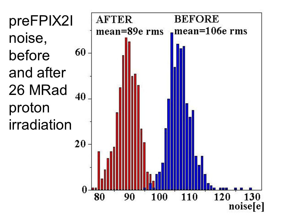 preFPIX2I noise, before and after 26 MRad proton irradiation