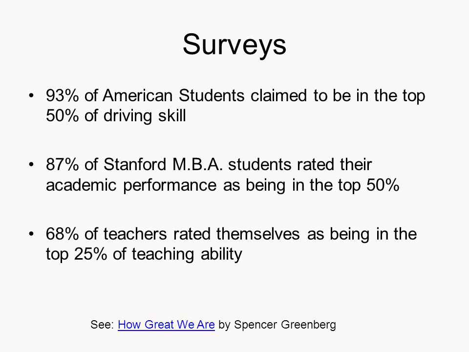 Surveys 93% of American Students claimed to be in the top 50% of driving skill 87% of Stanford M.B.A.
