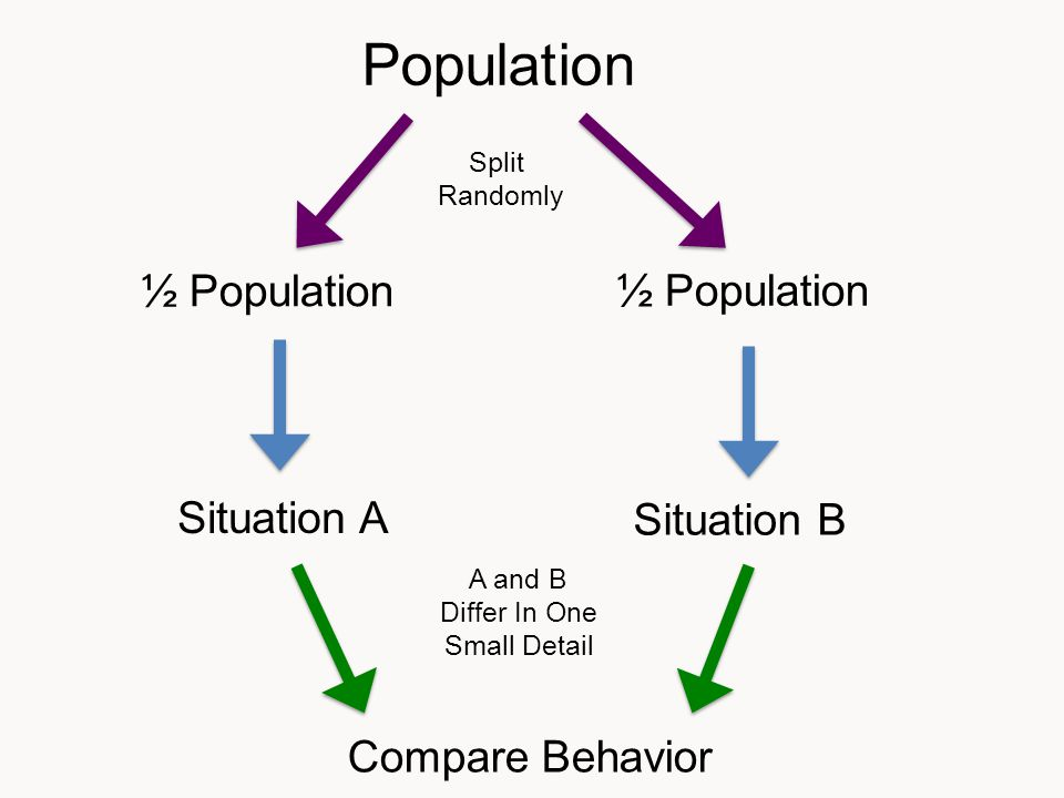 Population ½ Population Situation A Situation B Compare Behavior ½ Population Split Randomly A and B Differ In One Small Detail