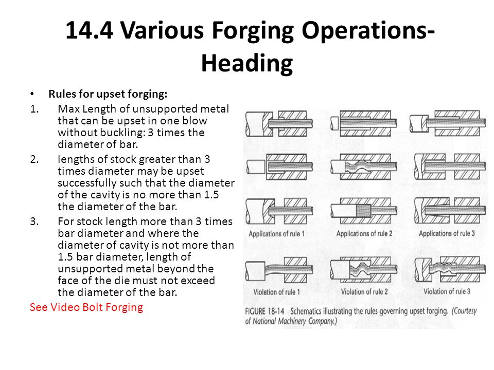 Rules for upset forging: 1.Max Length of unsupported metal that can be upset in one blow without buckling: 3 times the diameter of bar. 2.lengths of s
