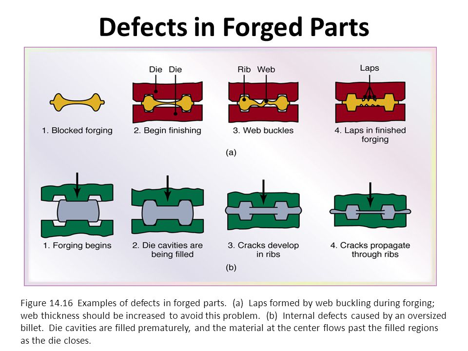 Defects in Forged Parts Figure 14.16 Examples of defects in forged parts. (a) Laps formed by web buckling during forging; web thickness should be incr