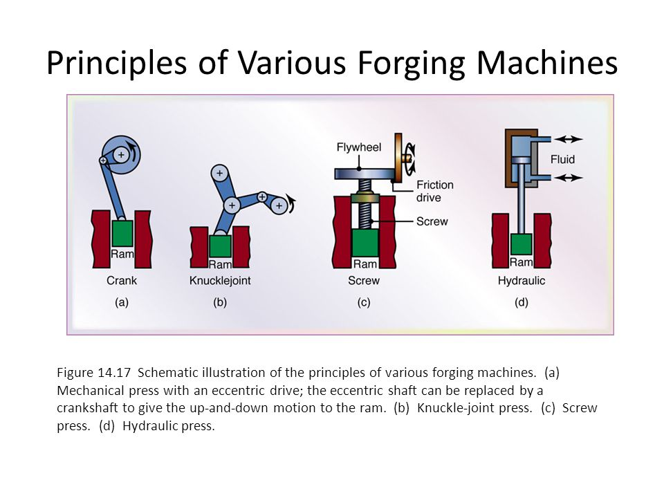 Principles of Various Forging Machines Figure 14.17 Schematic illustration of the principles of various forging machines. (a) Mechanical press with an