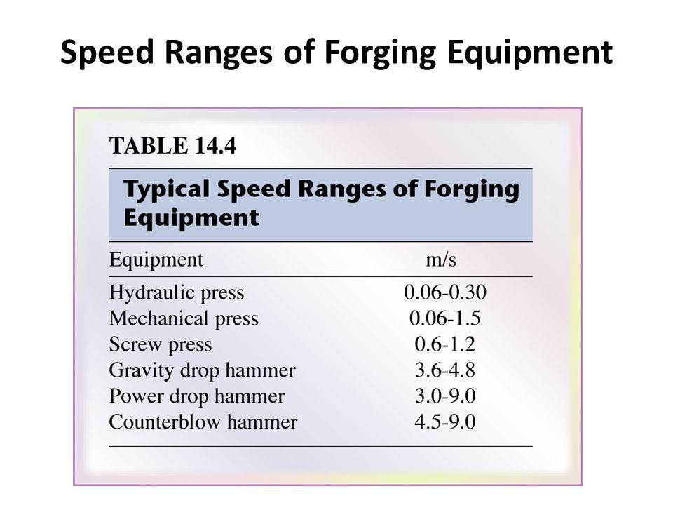 Speed Ranges of Forging Equipment