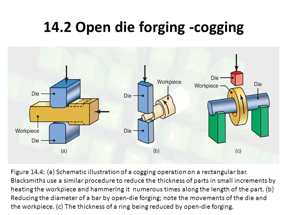 Figure 14.4: (a) Schematic illustration of a cogging operation on a rectangular bar. Blacksmiths use a similar procedure to reduce the thickness of pa