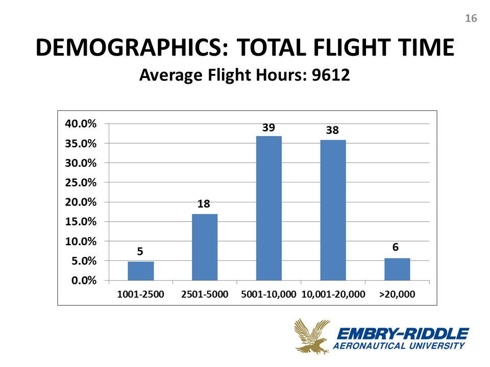 DEMOGRAPHICS: TOTAL FLIGHT TIME Average Flight Hours: 9612 16