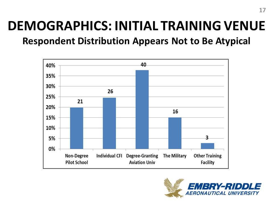 DEMOGRAPHICS: INITIAL TRAINING VENUE Respondent Distribution Appears Not to Be Atypical 17