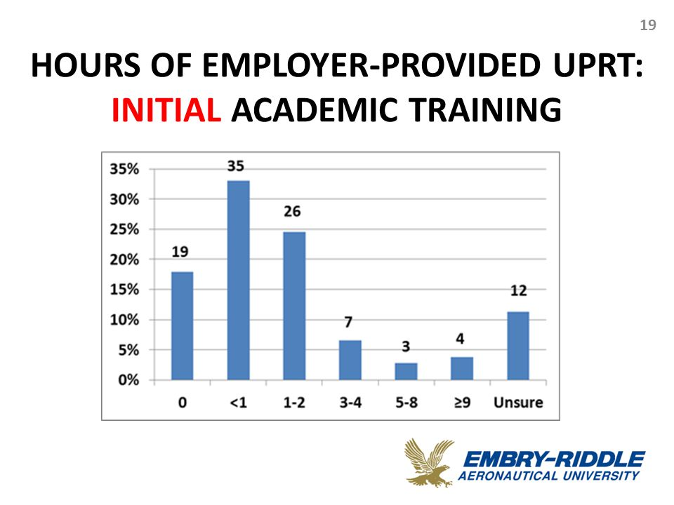 HOURS OF EMPLOYER-PROVIDED UPRT: INITIAL ACADEMIC TRAINING 19