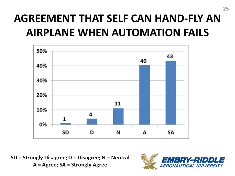 AGREEMENT THAT SELF CAN HAND-FLY AN AIRPLANE WHEN AUTOMATION FAILS 25 SD = Strongly Disagree; D = Disagree; N = Neutral A = Agree; SA = Strongly Agree