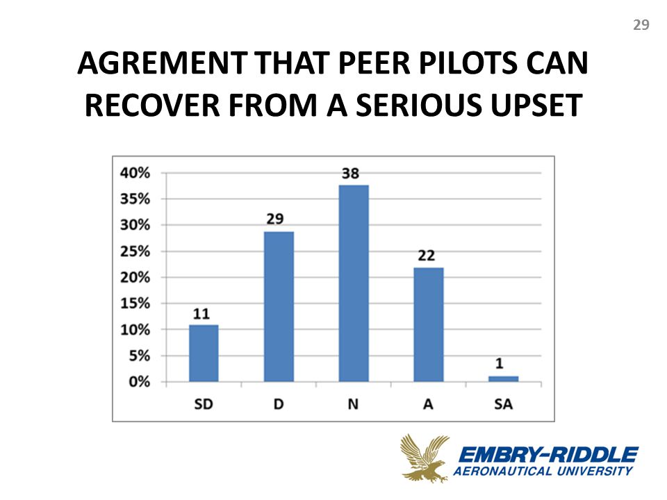 AGREMENT THAT PEER PILOTS CAN RECOVER FROM A SERIOUS UPSET 29