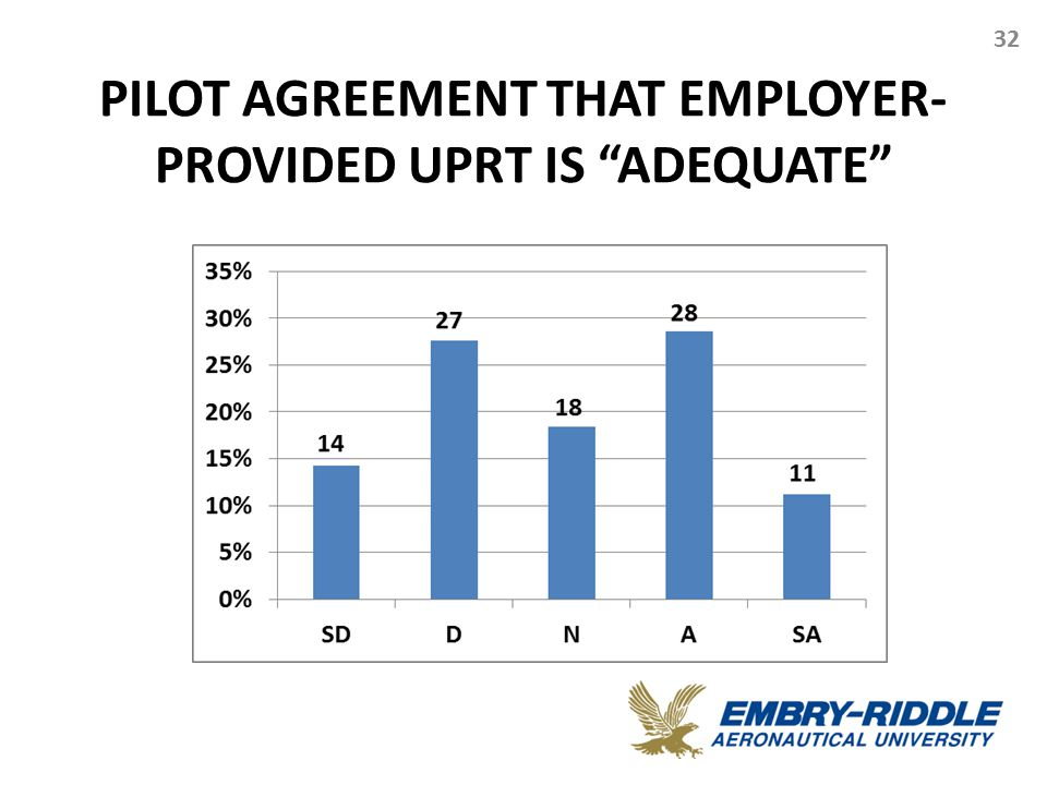 "PILOT AGREEMENT THAT EMPLOYER- PROVIDED UPRT IS ""ADEQUATE"" 32"