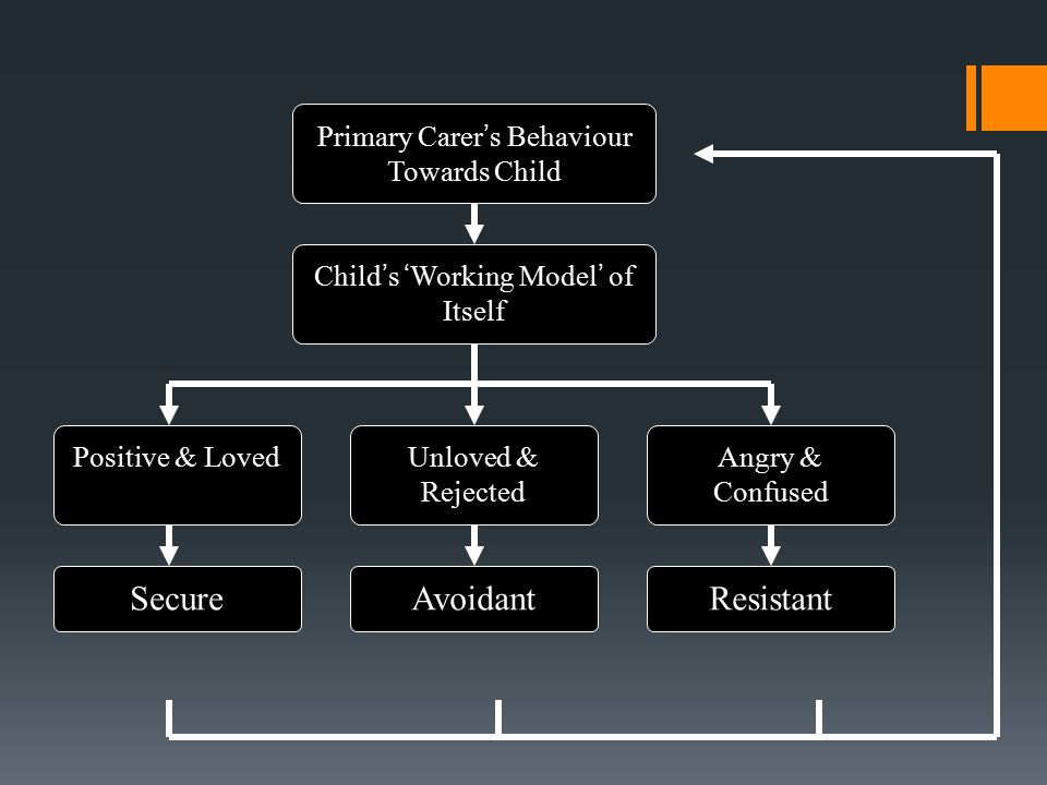 SecureAvoidantResistant Primary Carer's Behaviour Towards Child Child's 'Working Model' of Itself Positive & LovedUnloved & Rejected Angry & Confused