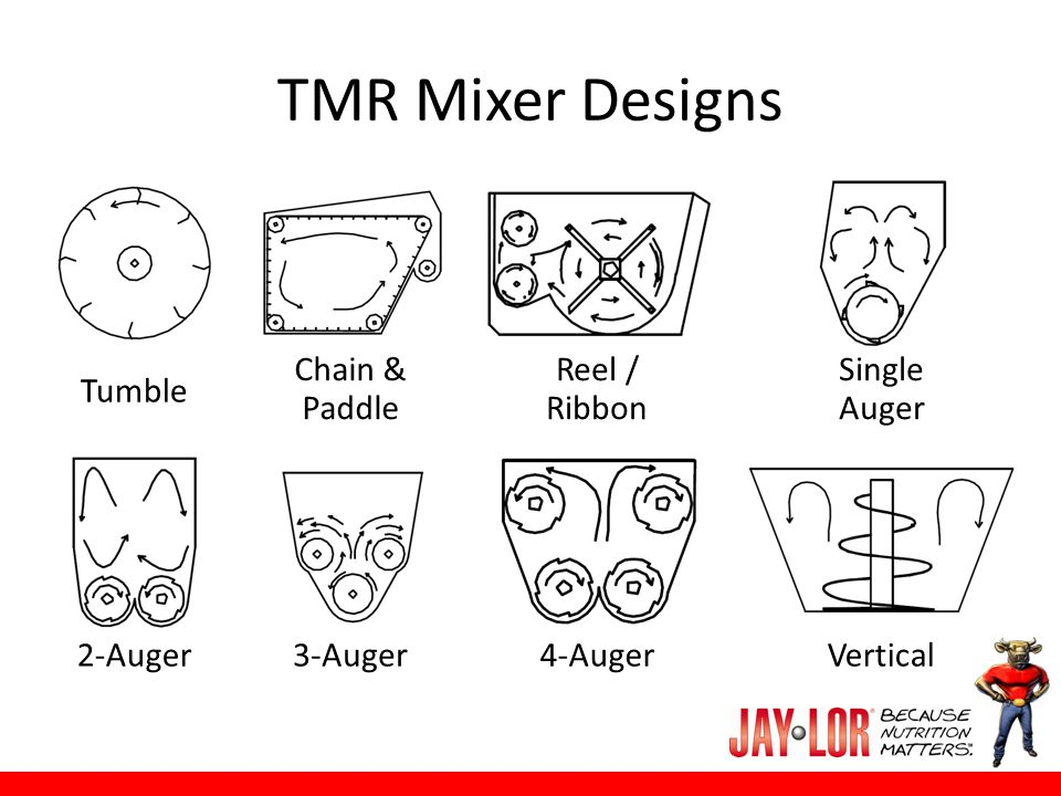 TMR Mixer Designs Tumble Chain & Paddle Reel / Ribbon Single Auger 3-Auger4-AugerVertical2-Auger