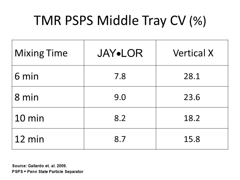 TMR PSPS Middle Tray CV (%) Mixing Time JAY  LOR Vertical X 6 min 7.828.1 8 min 9.023.6 10 min 8.218.2 12 min 8.715.8 Source: Gallardo et.