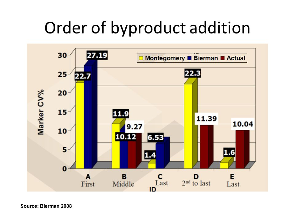Order of byproduct addition Source: Bierman 2008