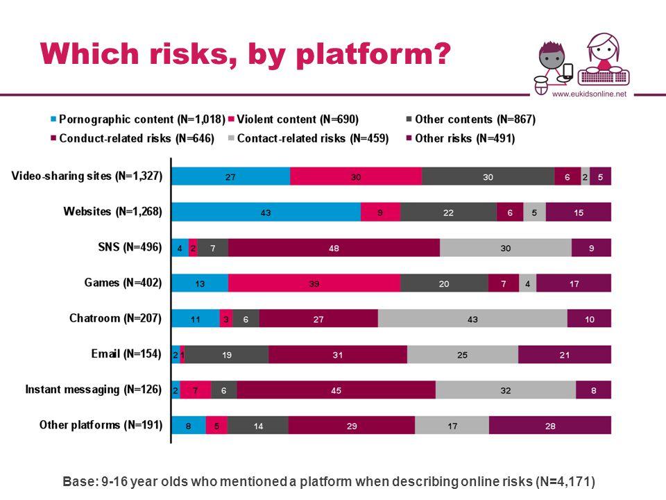 Which risks, by platform.