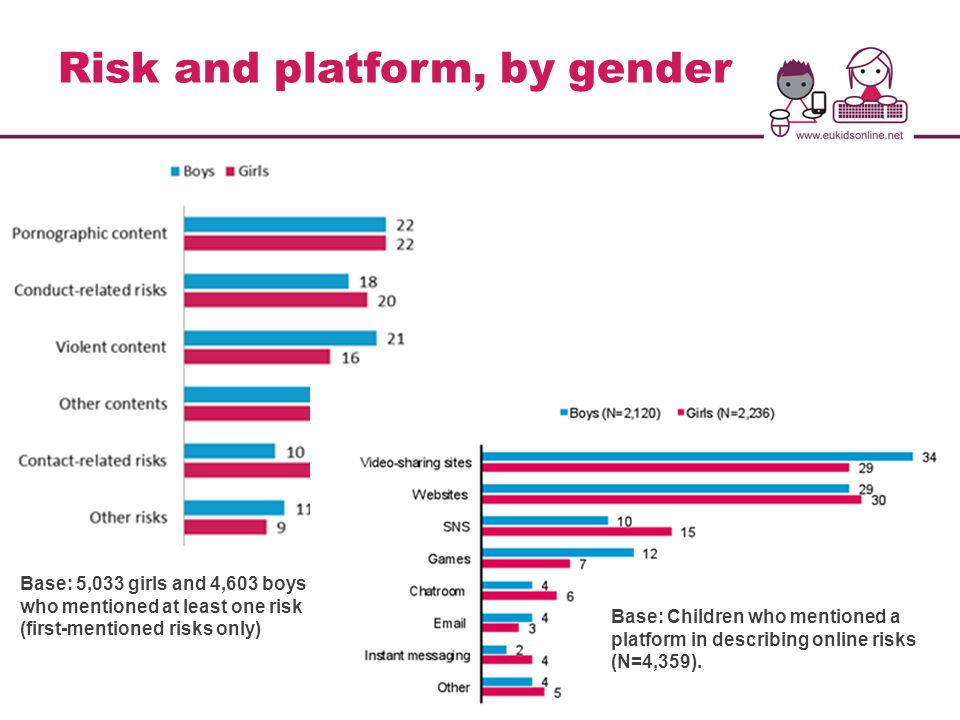 Risk and platform, by gender Base: 5,033 girls and 4,603 boys who mentioned at least one risk (first-mentioned risks only) Base: Children who mentioned a platform in describing online risks (N=4,359).