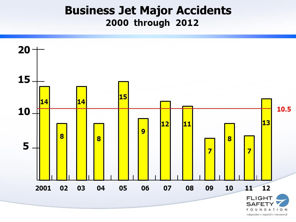 Business Jet Major Accidents 2000 through 2012 20 15 10 5 200102030405060708091011 14 8 8 15 9 1211 7 8 10.5 7 12 13