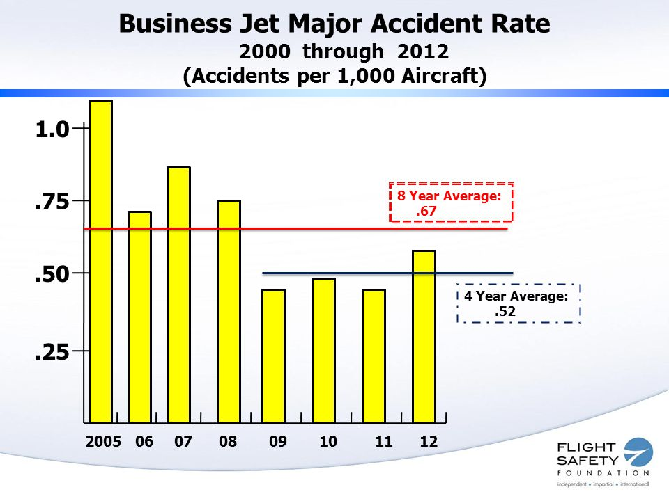 Business Jet Major Accident Rate 2000 through 2012 (Accidents per 1,000 Aircraft) 1.0.75.50.25 200506070809101112 4 Year Average:.52 8 Year Average:.67